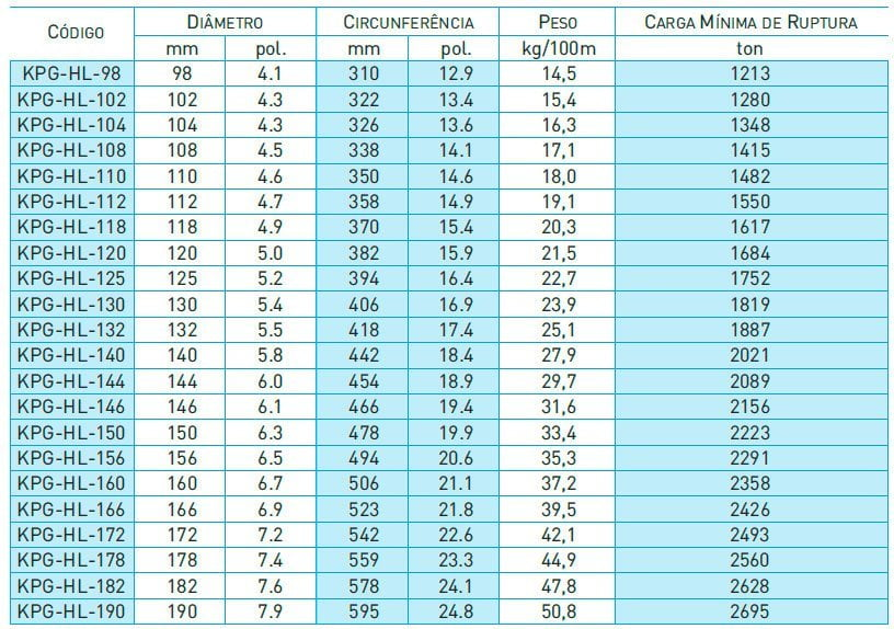 Tabela KimPlasma Grommets Cabos sintéticos - HMPE