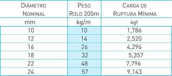 Corda de Polipropileno Torcida-3 PERNAS